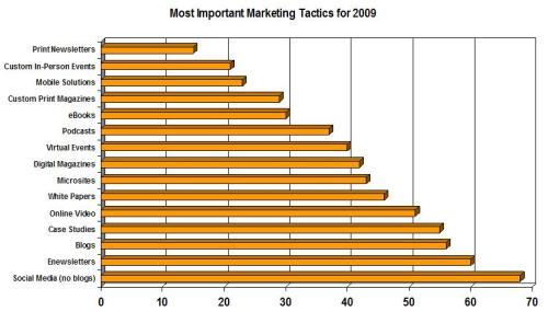 A study by Junta42 reveals top 2009 marketing tactics.